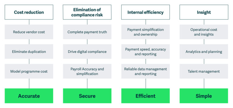 platform benefits diagram