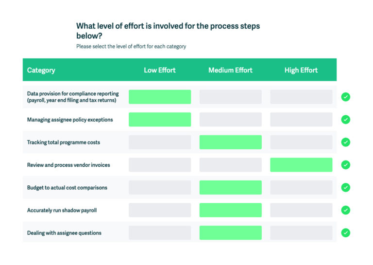 self-diagnostic tool effort level question